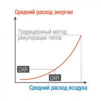 DXR_courbes-700x700_ru