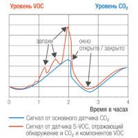 s-voc-sensor-ventilation-curves-700x700_ru